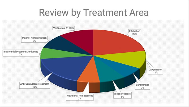 Review by Treatment Area