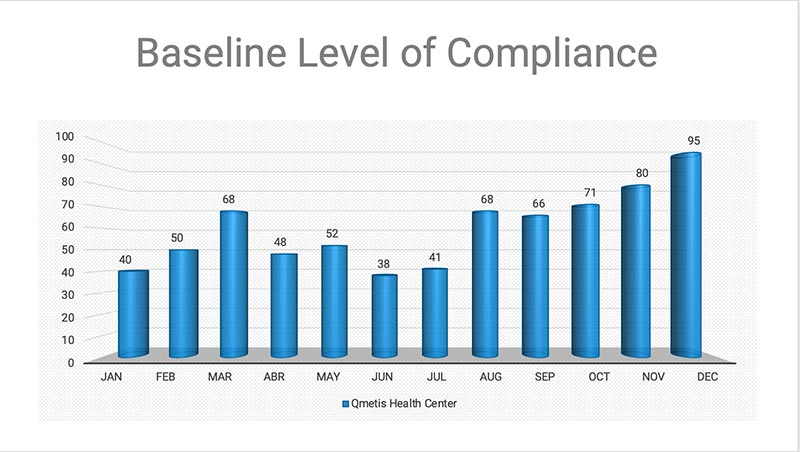 Baseline Level of Compliance