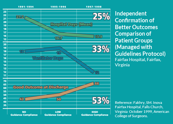 Better Hospital Outcomes