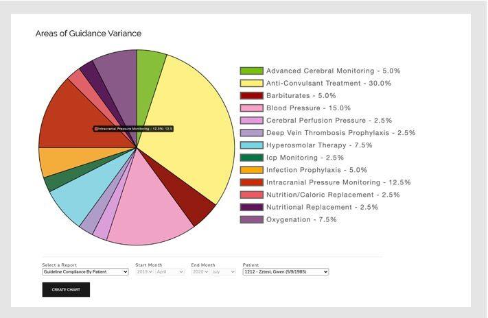 Healthcare Reports